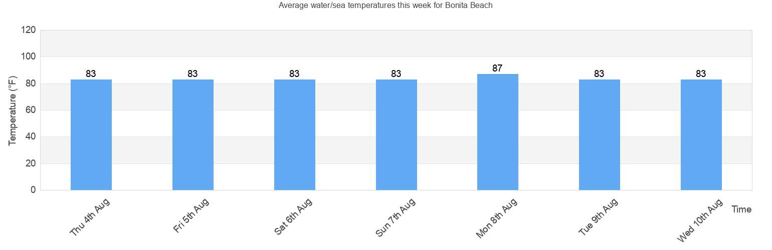 The Graph Above Shows Average Water Sea Temperature In Bonita Beach United States For Today And Rest Of This Week As You Can See