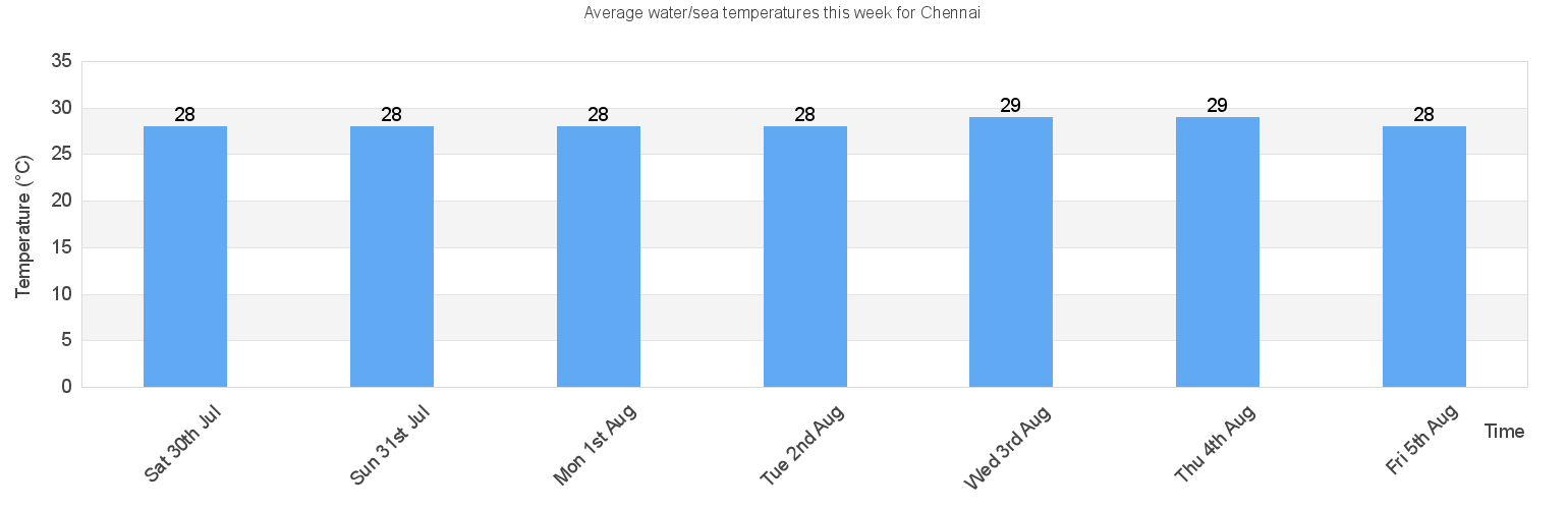 Water/Sea Temperature in Chennai for Today, September and