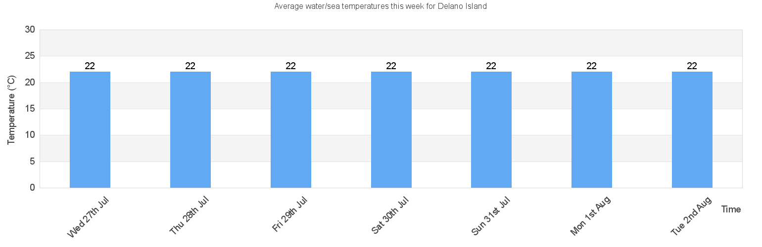 Where Is Delano Island On A Map Of The World Canada Water/Sea Temperature in Delano Island for Today, January and 2021