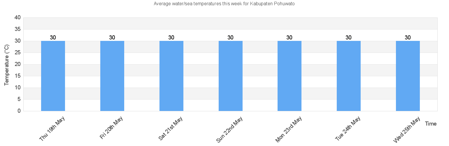 Water Sea Temperature In Kabupaten Pohuwato For Today August And 2020 Gorontalo Indonesia Watertemp Org