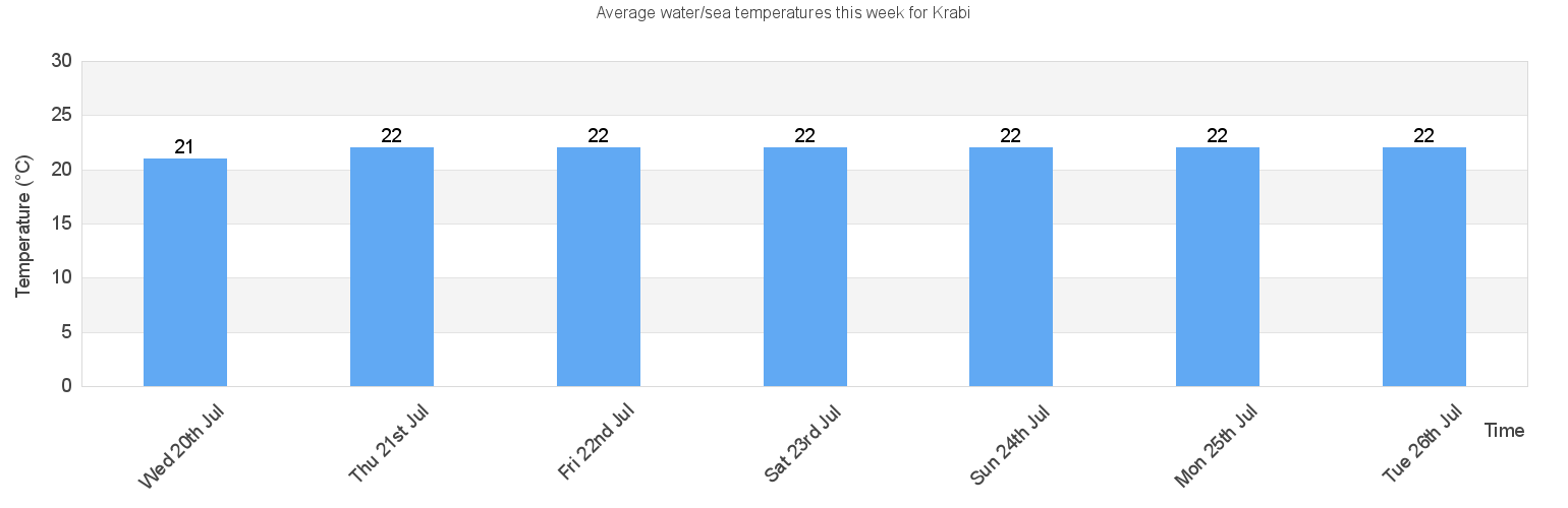 Water Sea Temperature In Krabi For Today January And 2020
