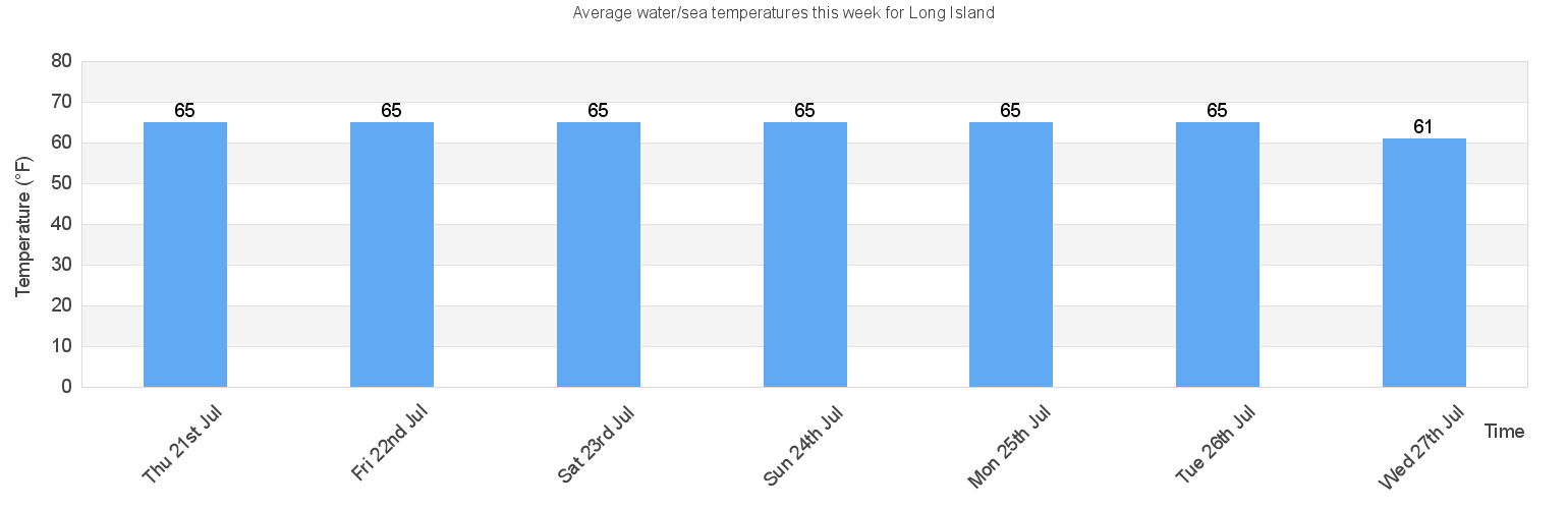 Water Sea Temperature In Long Island