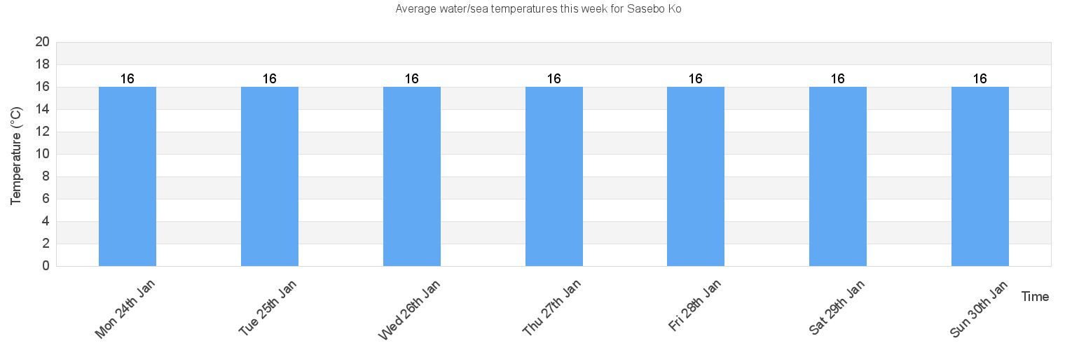 Water/Sea Temperature in Sasebo Ko for Today, July and 2019